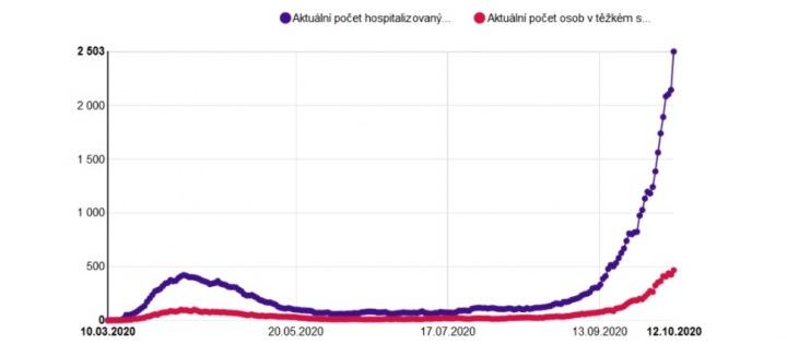 Graf počtu hospitalizovaných