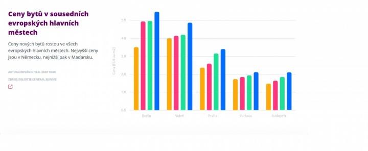 Graf růstu cen bytů v sousedních evropských hlavních městech