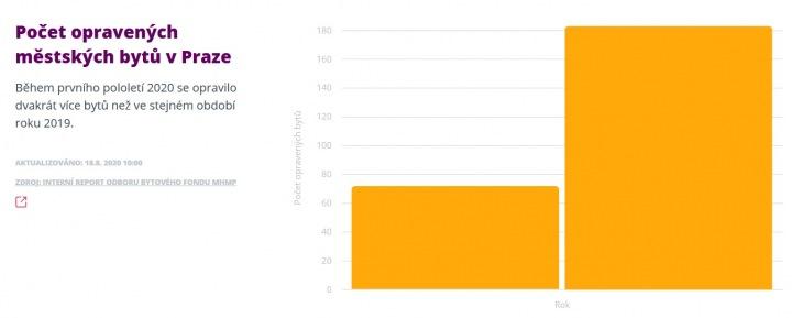 Graf ukazuje počet opravených městských bytů v Praze