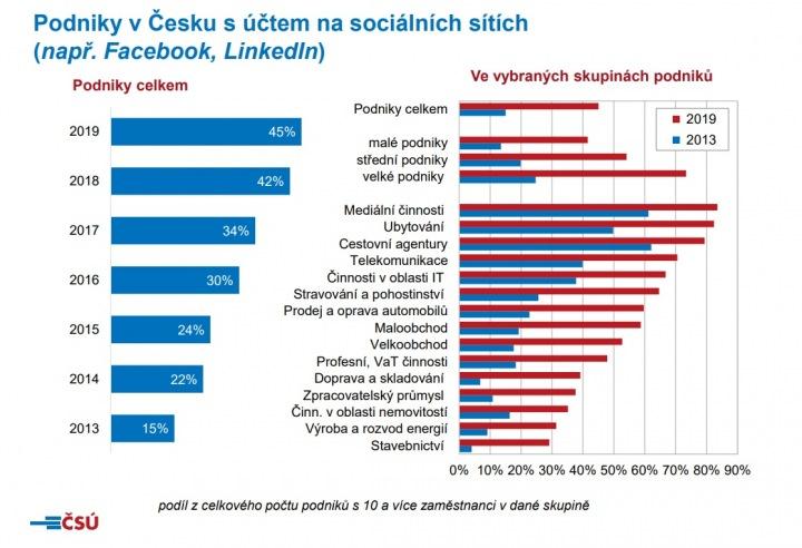 Podniky s účtem na sociálních sítích