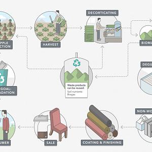 The process of LT vegan handbags making