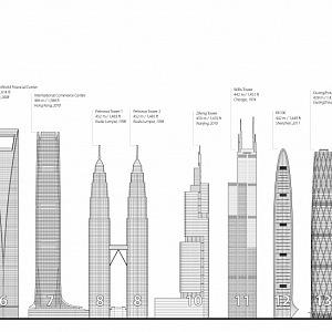 Plánek nejvyšších budov