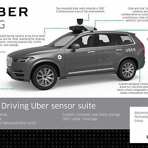 Uber, testovací vůz Volvo
